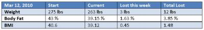 2010-03-12 Stats ©