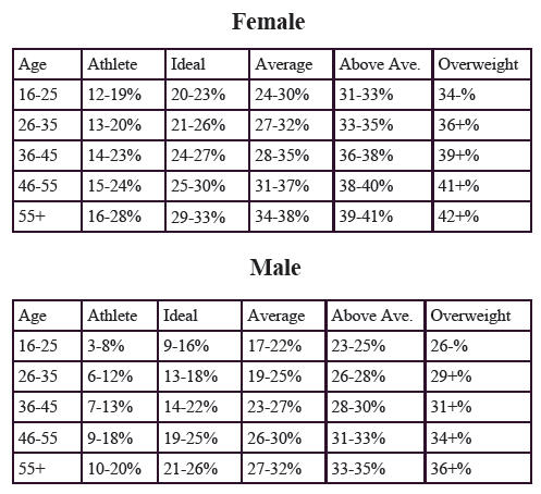 what is my body fat percentage using height and weight