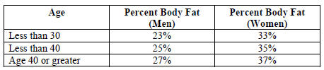 Chart showing healthy body fat percentages - US Coast Guard
