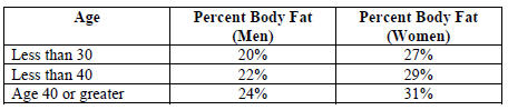 Chart showing healthy body fat percentages -- US Coast Guard