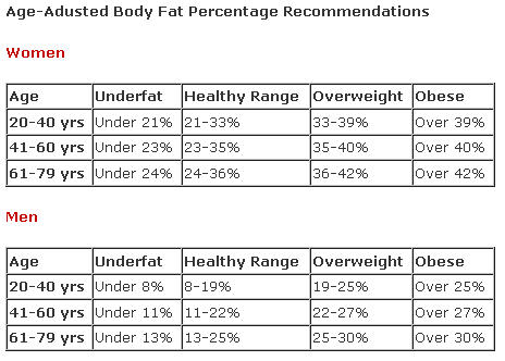Chart showing healthy body fat percentages - Gallagher Article