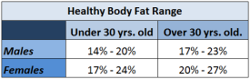 Body Fat Chart from the Tanita Manual