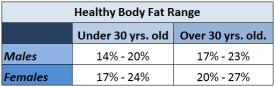 Body Fat Chart from the Tanita Manual
