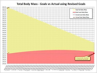 Chart showing equal split  ©2011