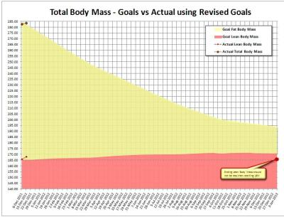 Chart showing steady muscle gain ©2011