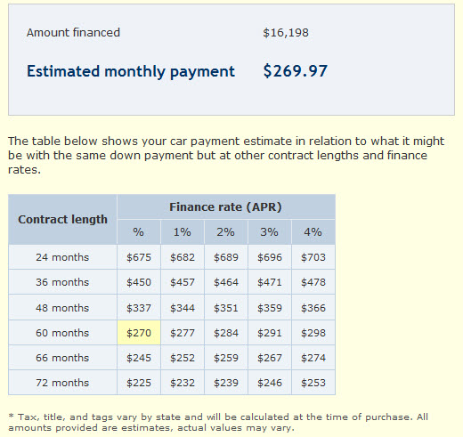 Monthly Payments on a New Truck