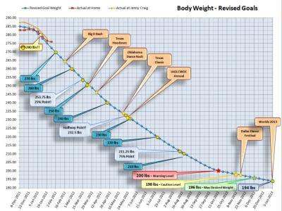 Weight 2012-01-19 ©2012