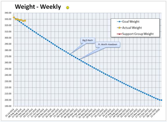 2014-09-05 Body Weight Chart