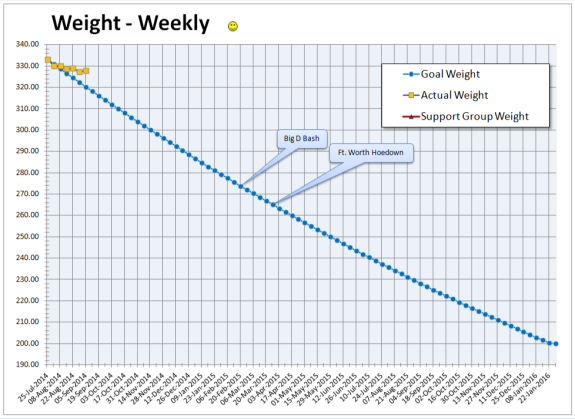2014-09-05 Body Weight Chart