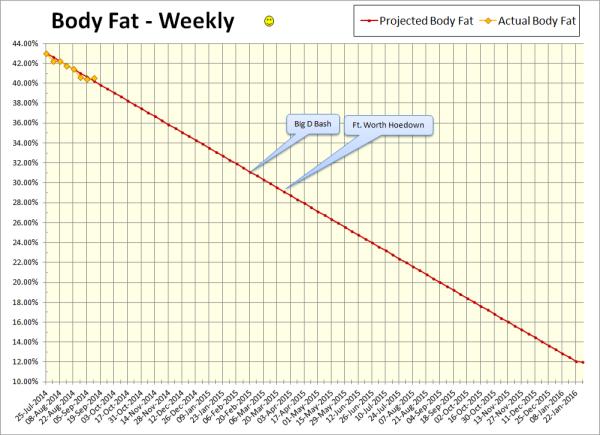 2014-09-12 Body Fat