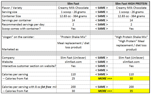 Slim Fast vs Slim Fast High-Protien Nutrition Facts