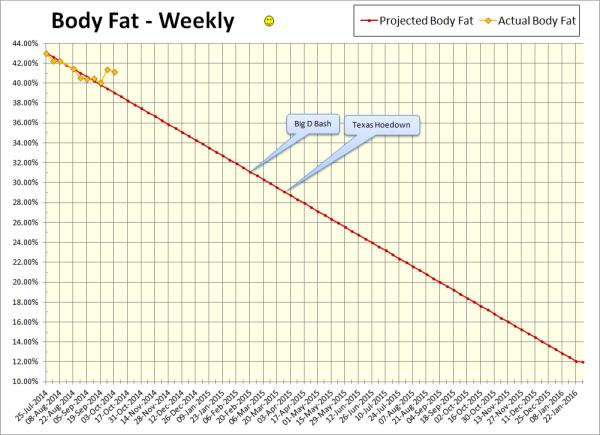2014-10-03 Body Fat