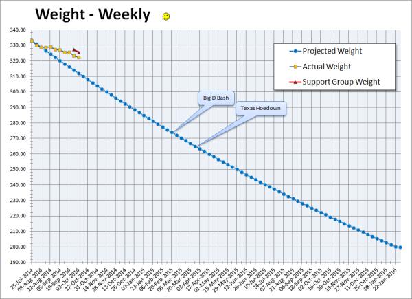 2014-10-03 Weight