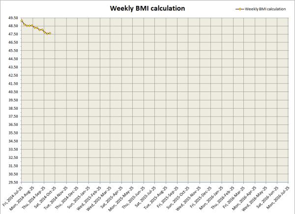2014-10-10 BMI