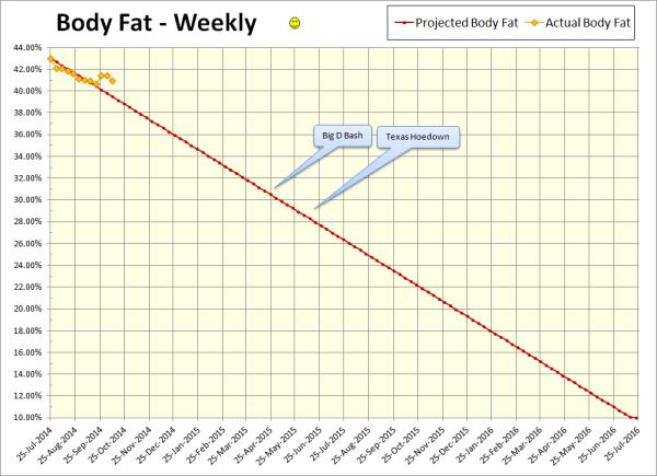 2014-10-10 Body Fat