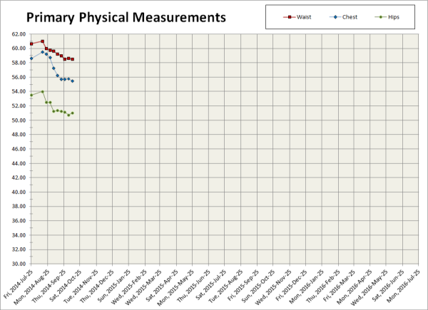 2014-10-10 Primary Inches