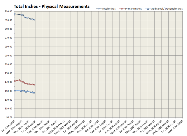 2014-10-17 Total Inches