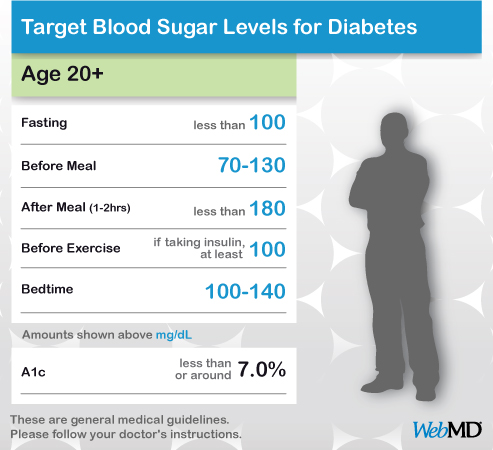 WEB MD - normal-blood-sugar-levels-chart-adults